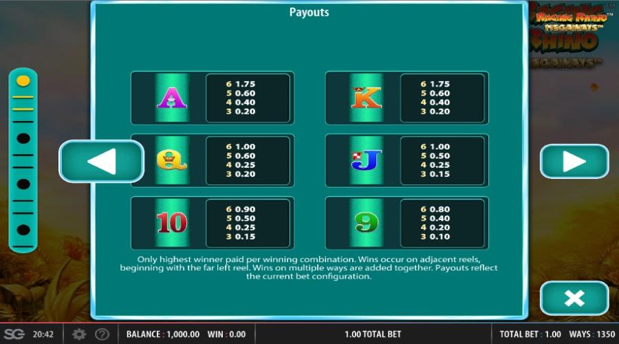 PAYTABLE FOR RAGING RHINO MEGAWAYS™